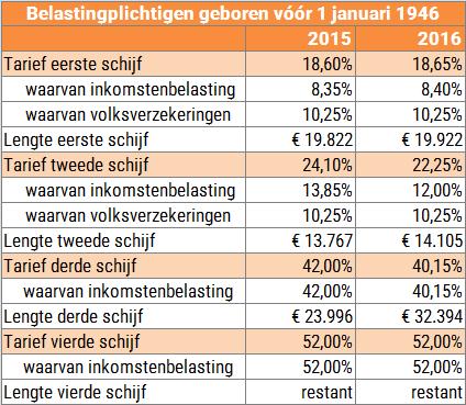Inkomen belastingschijven voor gehuwden