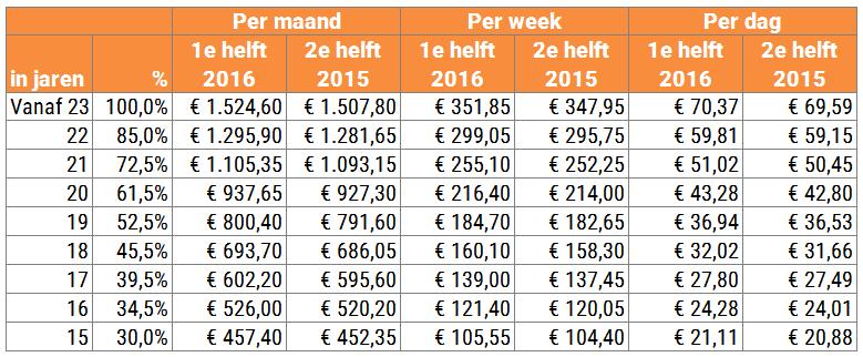 Per week of per maand uitbetalen