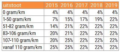 Uitstootgrenzen 2015-2019 volgens Autobrief II