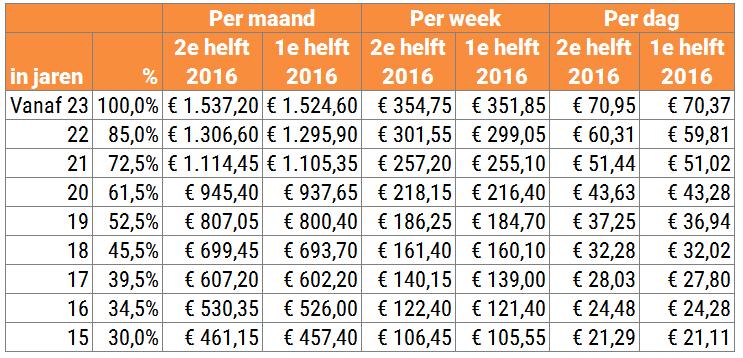 Bruto minimum(jeugd)loon per 1 juli 2016