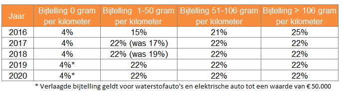 2016-05-23 Bijtellingspercentage auto 2016-2020.PNG