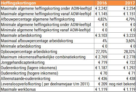 Heffingskortingen 2016 - 2017