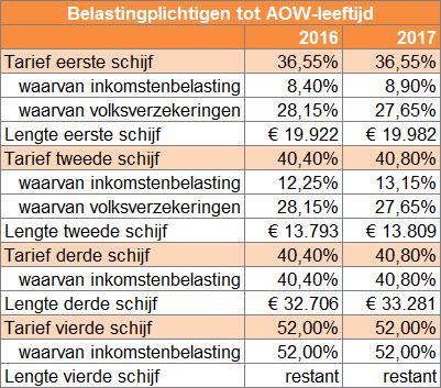 Tarieven inkomstenbelasting 2017 tot AOW-leeftijd