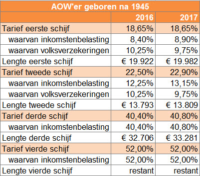 Tarieven inkomstenbelasting 2017 AOW'er geboren na 1945