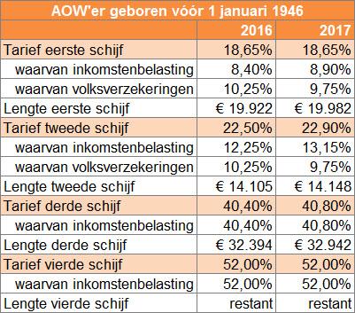 Tarieven inkomstenbelasting 2017 geboren vóór 1 januari 1946