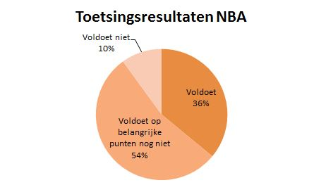 2016-10-12 - toetsing nba accountantskantoren.JPG