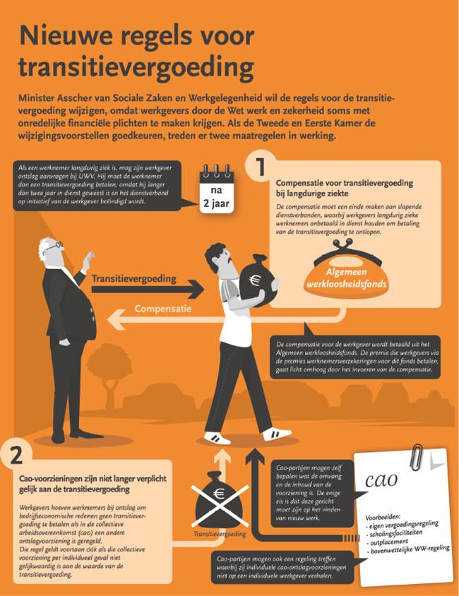 2016-10-12 Regels transitievergoeding