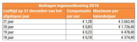 compensatie_hoger_minimumjeugdloon_x_1,5