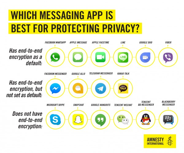 Chat-apps en encryptie