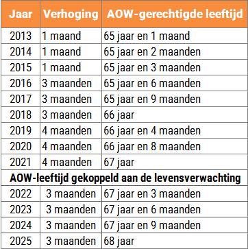 Stijging AOW-leeftijd na 2021