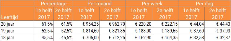 Minimumjeugdloon voor BBL per 1 juli 2017