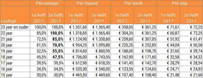 Wettelijk minimumloon 1e en 2e helft 2017