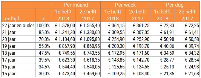 Minimum(jeugd)loon per 1 januari 2018