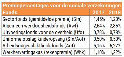 sociale premies