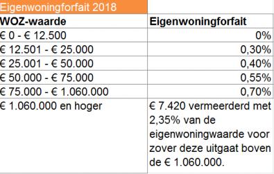 eigenwoningforfait 2018