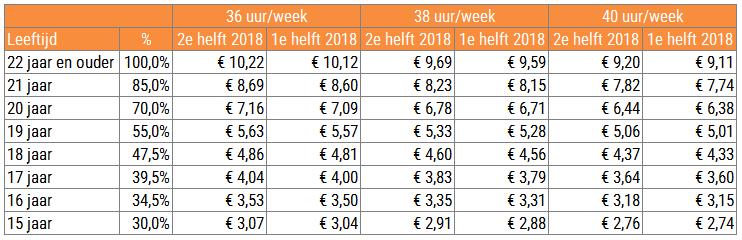 Minimumloon per uur per 1 juli 2018
