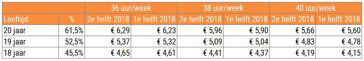 Minimumloon per uur BBLers per 1 juli 2018