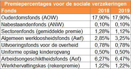 premies sociale verzekeringen