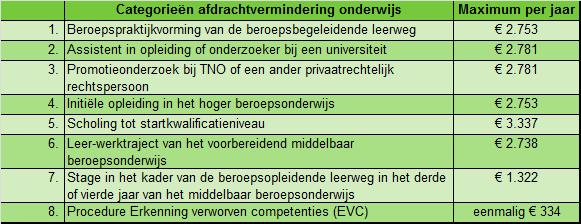 Categoriën afdrachtvermindering onderwijs