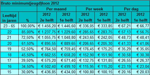 Bruto minimum(jeugd)loon 1 juli 2012