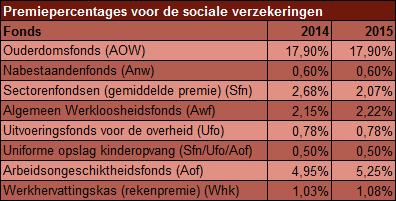 sociale lasten
