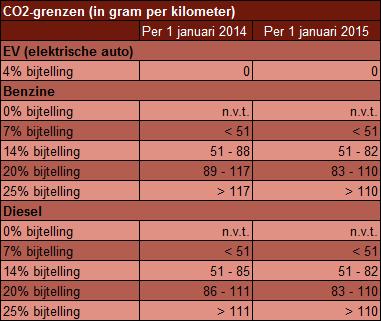 CO2-normen per 1-1-2015