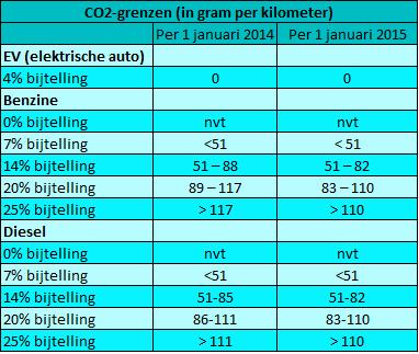 CO2-grenzen tabel